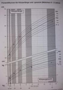 Im gelben Untersuchungsheft werden Körperlänge und Gewicht deines Kindes notiert.